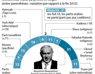 En Israël, le centre devient incontournable pour gouverner !