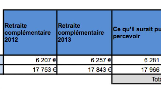 France : Retraite de base – les pensions seront revalorisées de 1,3 % au 1er avril