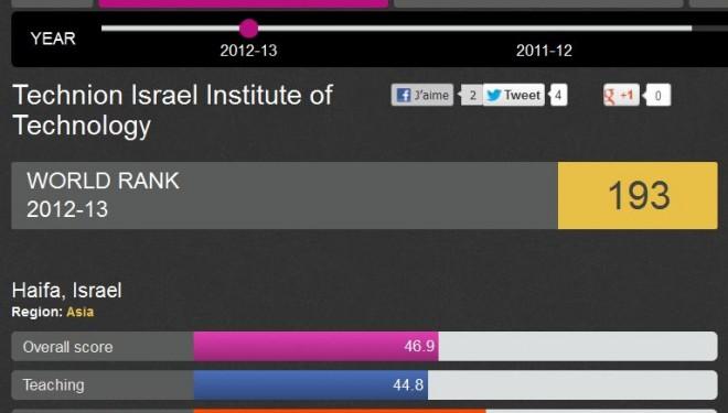Excellent classement des universités israéliennes dans le Times 2012-2013