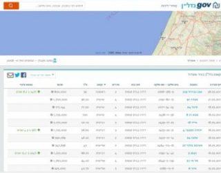 Un nouveau site web pour tout savoir sur le marché du logement ! révolutionnaire ….
