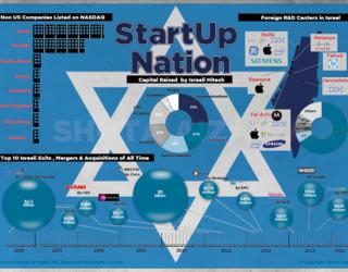 Le rôle des mères juives dans la Start Up Nation par Yoel Zirah